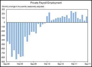 Private Payroll Employment Sept 2011