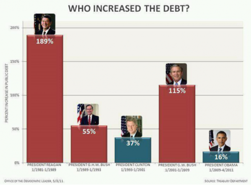 Debt increase